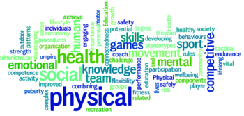 Health and Physical Education Wordle